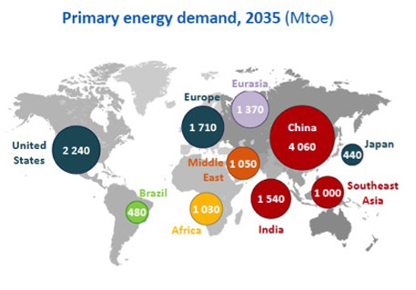 'Green energy will account for nearly half the increase in global power generation by 2035'