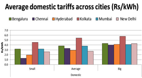Electricity in Megacities, A working paper by Prayas Energy Group, Pune, May 2012