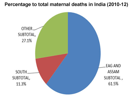 maternal mortality in india essay Papers can be quoted and cited birth spacing and neonatal mortality in india: dynamics, frailty, and fecundity sonia bhalotra and arthur van soest since the millenium development goals include reduction of childhood and maternal mortality.