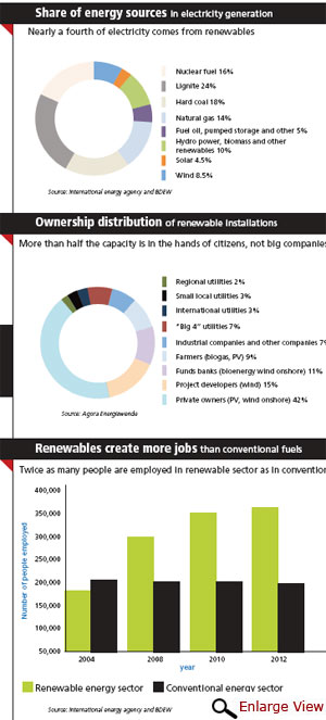 Installed capacity of renewable