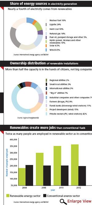 Installed capacity of renewable