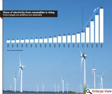 Share of electricity from renewables is rising