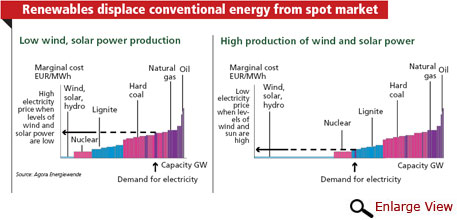 Renewables displace conventional energy from spot market