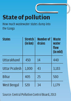 State of pollution