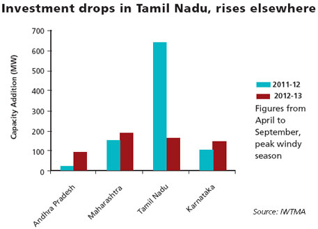Investment drops in Tamil Nadu, rises elsewhere
