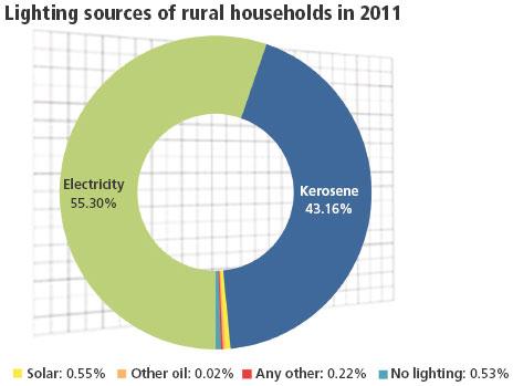 Source: Census of India, 2011