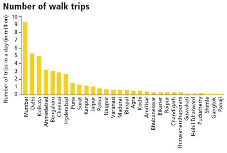 walk trips