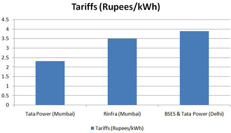 Tariff comparison between Delhi and Mumbai (August 2013)