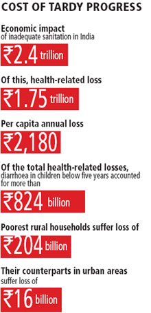 Source: Economic Impact of Inadequate Sanitation in India published by Water and Sanitation Programme, 2011