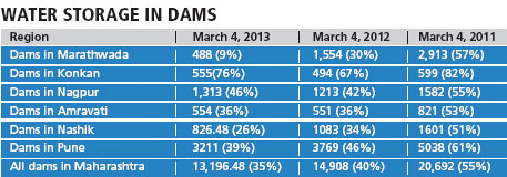 Figures in million cubic metres; Percentage of storage capacity of dams in the region Source: Maharashtra Water Resources Department