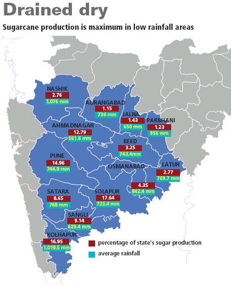 Figures are for the year 2009-2010 Source: Vasantdada Sugar Institute, Pune (for sugar); Maharashtra Agriculture Contingency Plans (for rainfall)