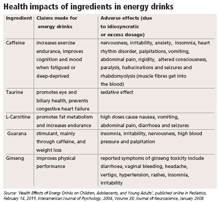 effects of energy drinks essay Caffeine energy drinks this essay caffeine energy drinks and other 63,000+ term papers, college essay examples and free essays are available now on reviewessayscom autor: pennemite • december 8, 2012 • essay • 653 words (3 pages) • 372 views.