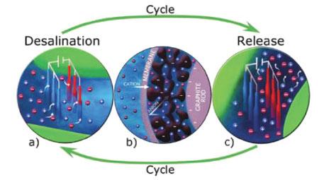 Desalination made easy