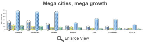 mega cities