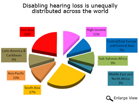 South Asia accounts for over one-fourth of the world's hearing impaired: WHO