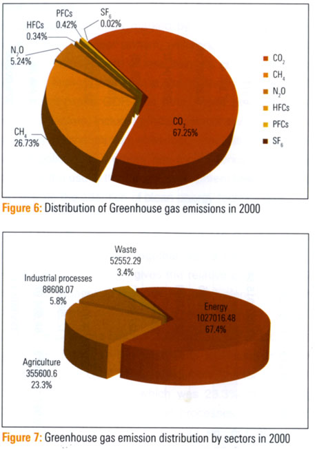 Energy sector biggest greenhouse gas emitter in India, says national communication to UNFCCC
