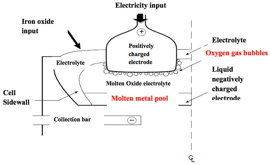 a study of the efficacy of carbon dioxide in producing electricity Carbon footprint of electricity generation  -hour of electricity generated carbon dioxide is the most  during its production and transport, for example via.