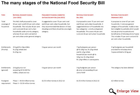The evolution of the food Bill