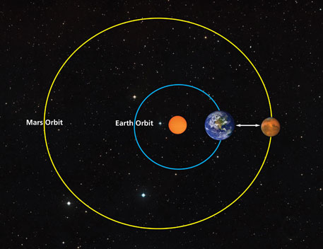 In November 2013, the distance between Earth and mars will be 55 million km. It is the shortest possible distance between the two planets