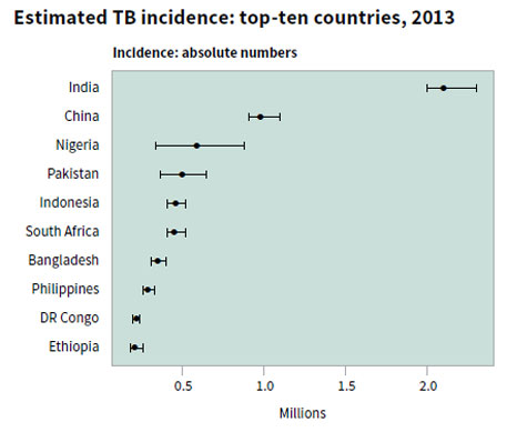 WHO TB report: India tops list of nations with high disease burden