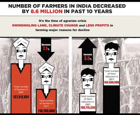 Farmers have decreased, farm labourers increased: census report