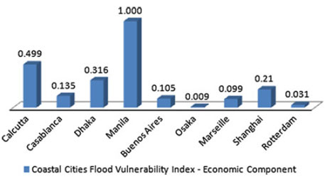 a study of vulnerable flood affected