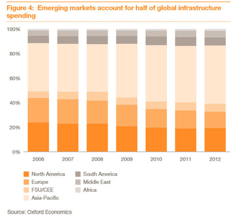 Asia to drive global infrastructure spending, says PWC study