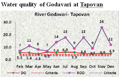 Show cause notices to 11 Nashik factories for polluting Godavari