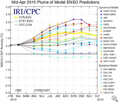 Plume of ENSO forecasts. (Courtesy- IRI/ CPC)