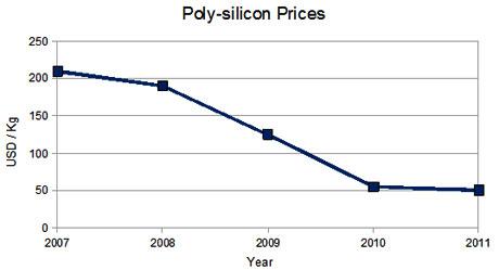 poly silicon