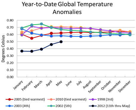 May of 2012 second warmest since 1880: US agency