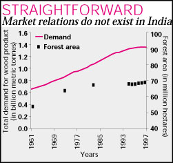 More fuelwood = more forests?
