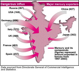 India a mercury hotspot