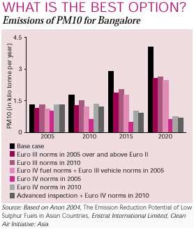Environmental organisations in bangalore dating 3