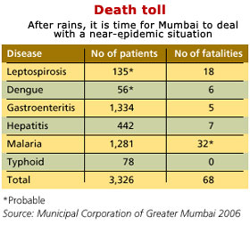Mumbai hit with diseases after rains