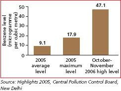 Ambient benzene rises in Delhi, Mumbai