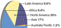 Buoyant wind market India and China are among top five growing markets for wind energy