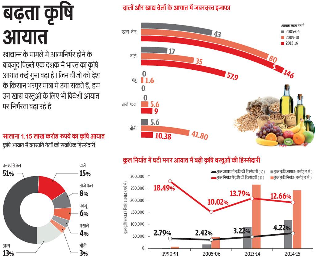 श्रोत: कृषि सांख्यकी, 2015 और  कृषि व खाद्य एवं उपभोक्ता मामलों के मंत्रालय से जुटाए आंकड़े  (ग्राफिक:  राज कुमार सिंह)
