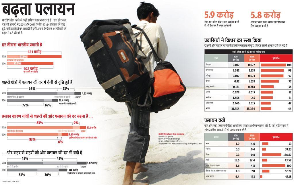 डीटीई/सीएसई डेटा सेंटर द्वारा तैयार,  इंफोग्राफिक: राज कुमार सिंह, विश्लेषण: किरण पांडेय और रजित सेनगुप्ता (डेटा स्रोत: भारतीय जनगणना २००१ और २०११)