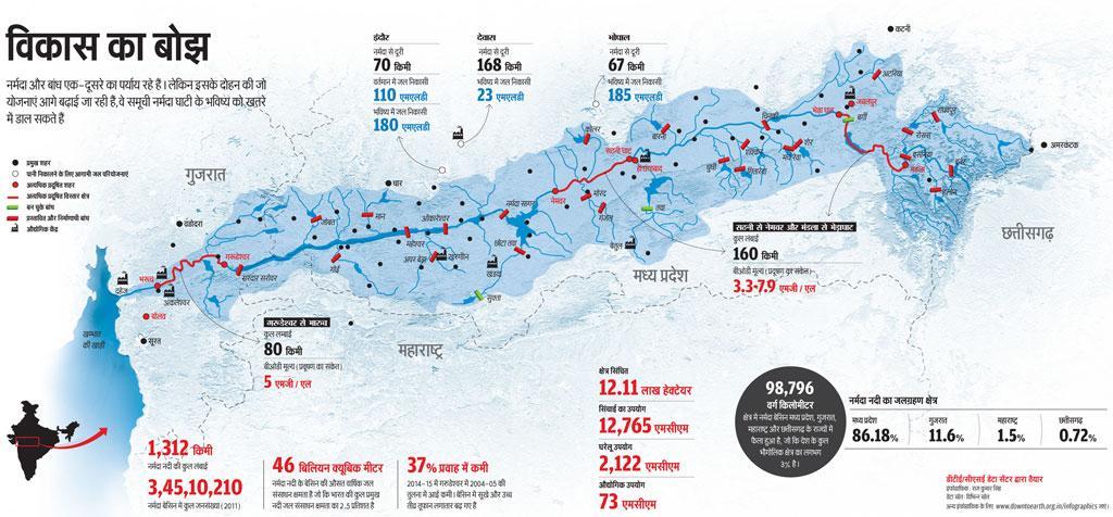 डीटीई/सीएसई डेटा सेंटर द्वारा तैयार, इंफोग्राफिक: राज कुमार सिंह (डेटा स्रोत: विभिन्न स्रोत)