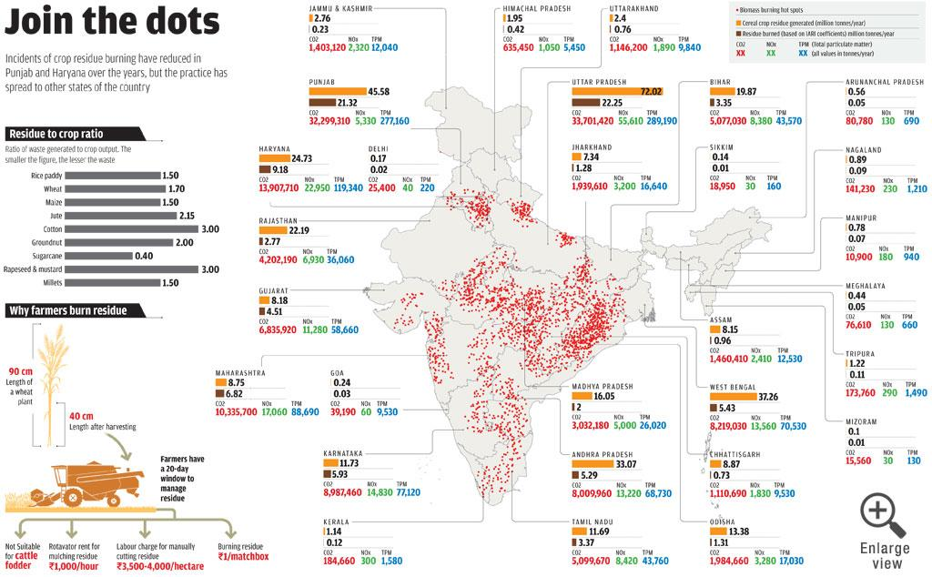 Infographics: Raj Kumar Singh; Source: Emissions of Air Pollutants from Crop Residue Burning in India, 2014, by Indian Agricultural Research Institute (IARI); NASA (Prepared by DTE/CSE Data Centre)
