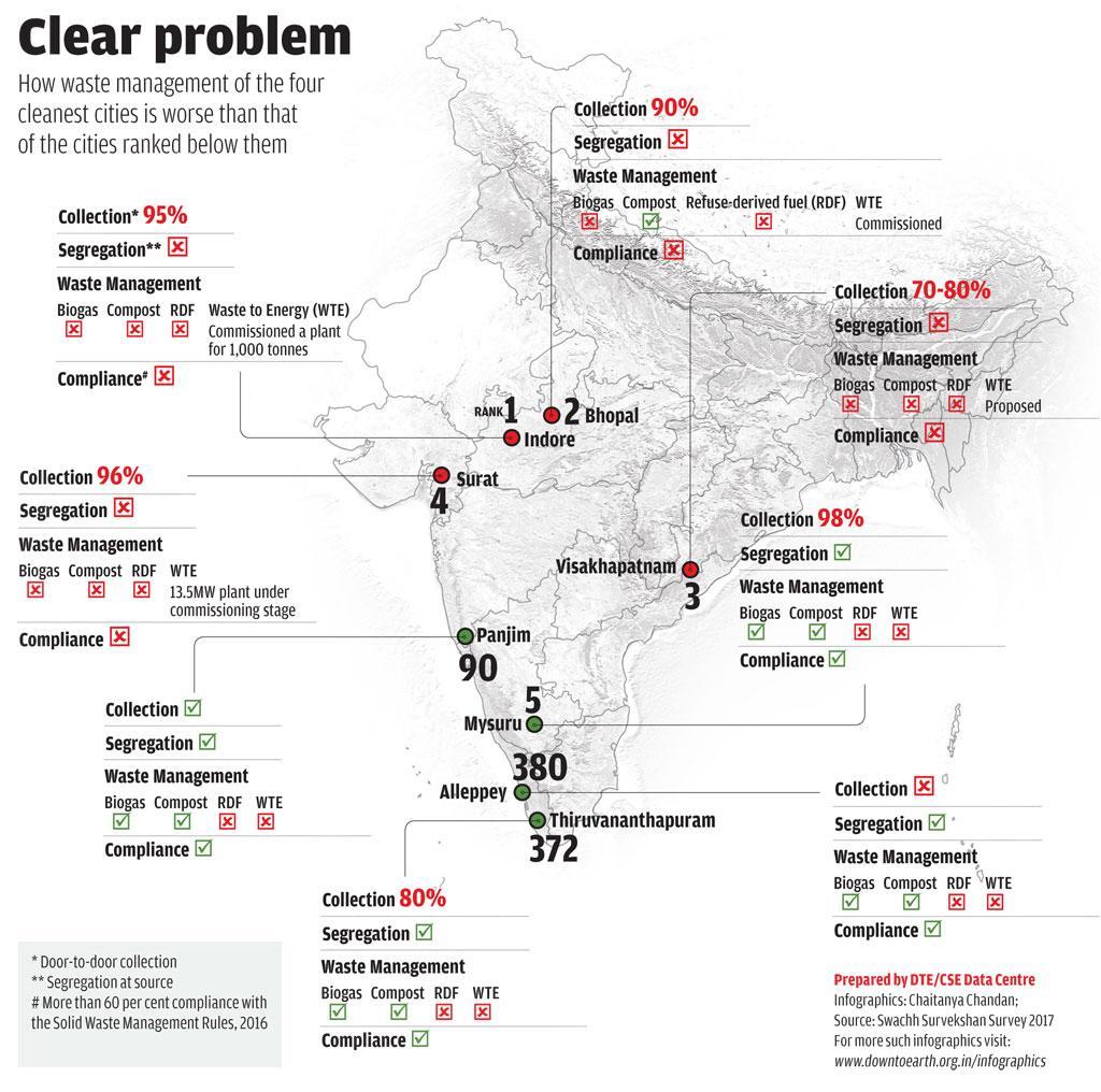 Prepared by DTE/CSE Data Centre Infographics: Chaitanya Chandan; Source: Swachh Survekshan Survey 2017