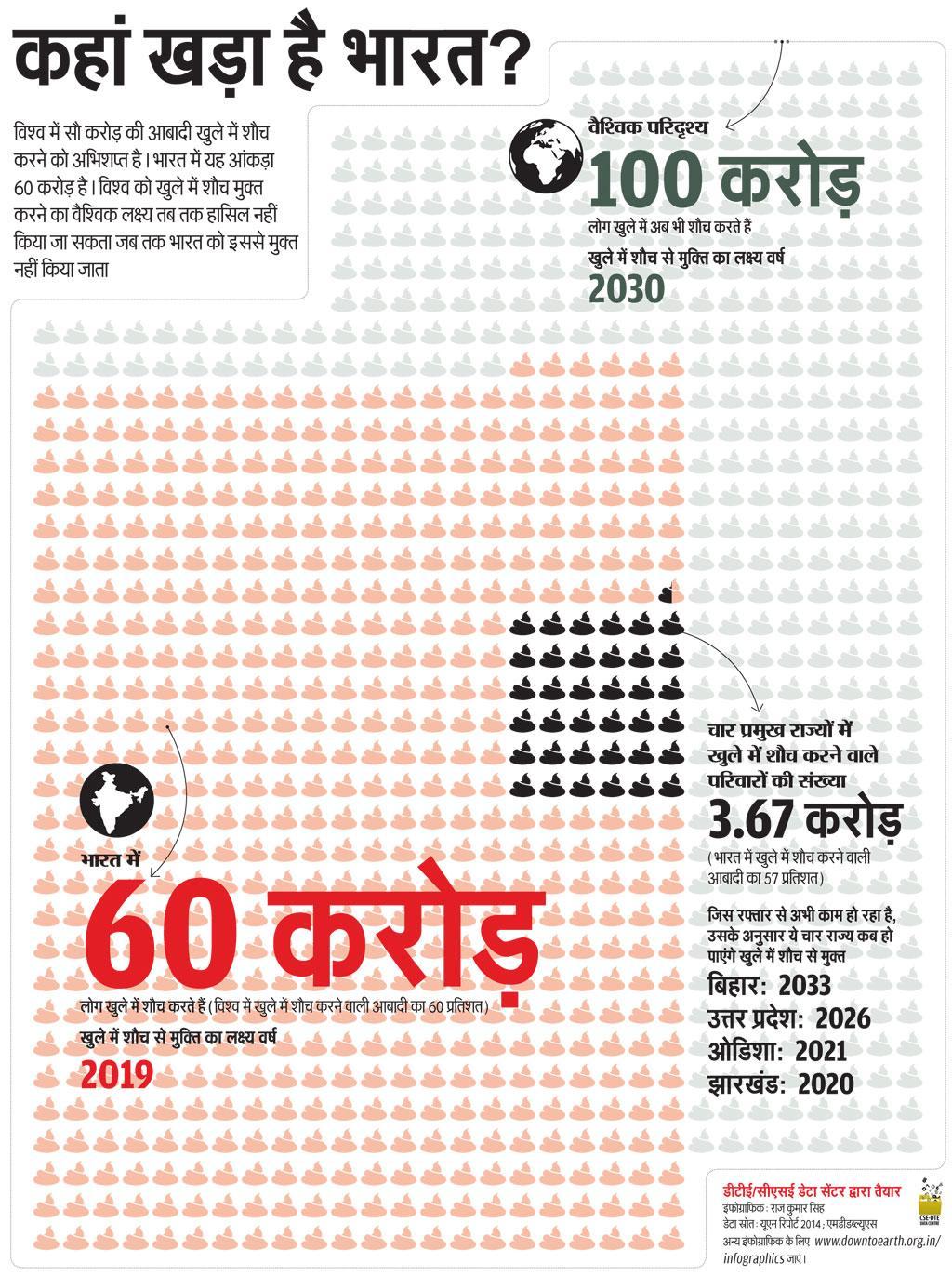डेटा स्रोत: यूएन रिपोर्ट 2014; एमडीडब्ल्यूएस