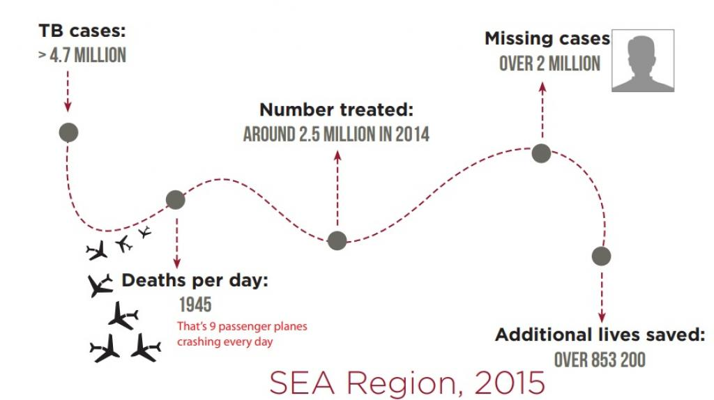 Here's a look at TB cases in southeast Asia in 2015, Credit: WHO