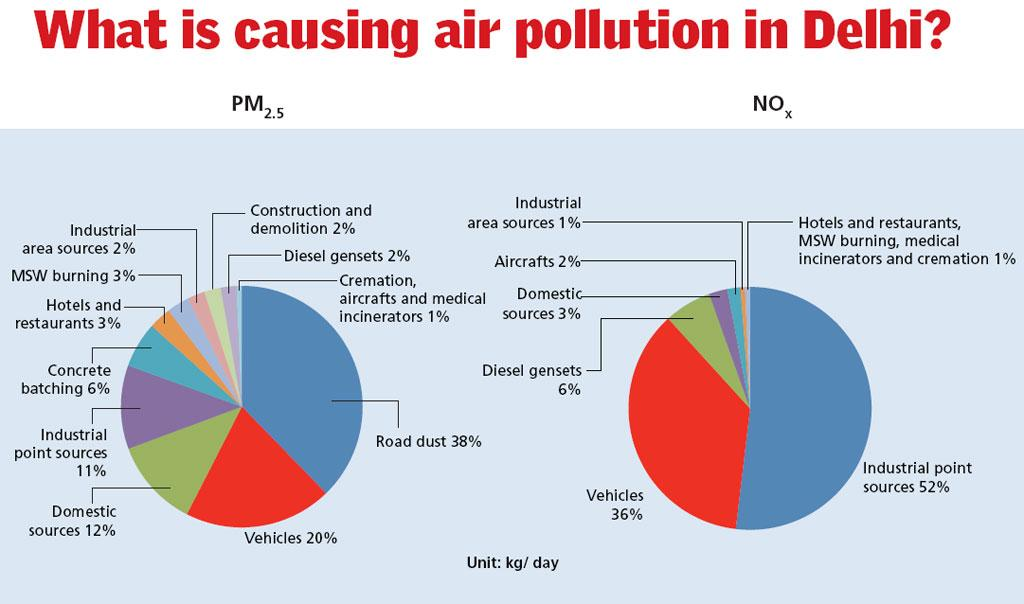 Source: IIT Kanpur study for Delhi Government