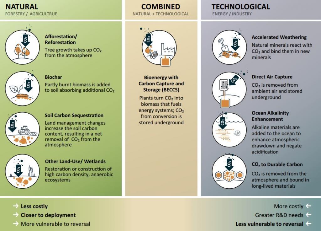 Major strategies for negative emission technologies. Credit: UN