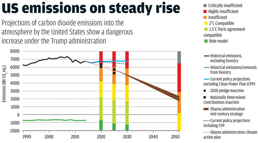 Source: www.climateactiontracker.org/Climate Analytics/Ecofys/NewClimate