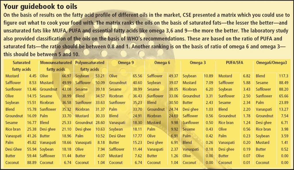 Blend — Blended Safflower + Rice bran oil; Average value of different oils tested by CSE lab