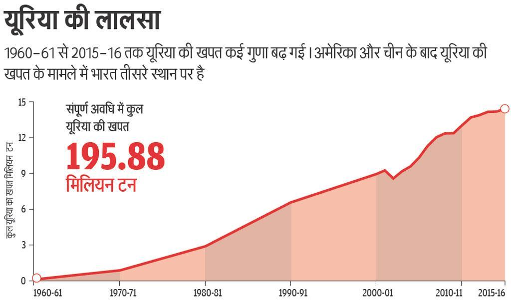 स्रोत: उर्वरक सांख्यिकी 2014-15, साठवां संस्करण, भारत के उर्वरक संघ, नई दिल्ली