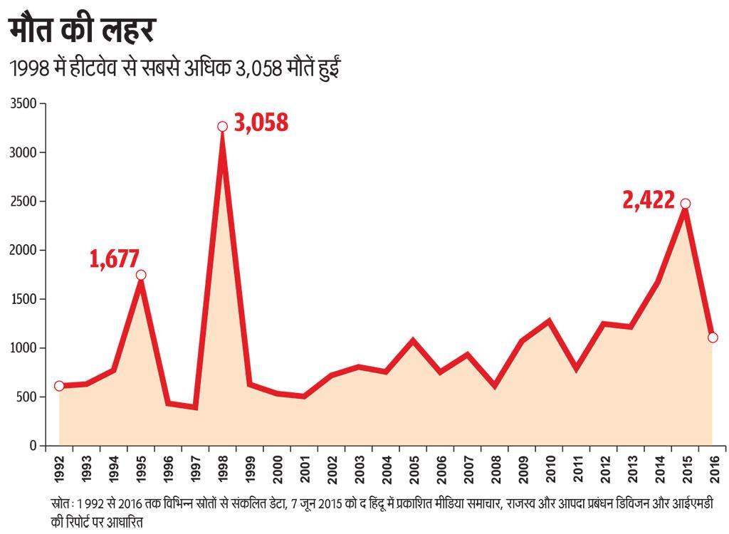 स्रोत: 1 992 से 2016 तक विभिन्न स्रोतों से संकलित डेटा, 7 जून 2015 को द हिंदू में प्रकाशित मीडिया समाचार, राजस्व और आपदा प्रबंधन डिविजन और आईएमडी की रिपोर्ट पर आधारित